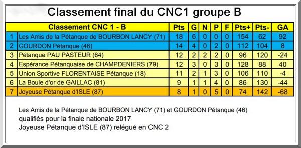 Classement final CNC1 pétanque