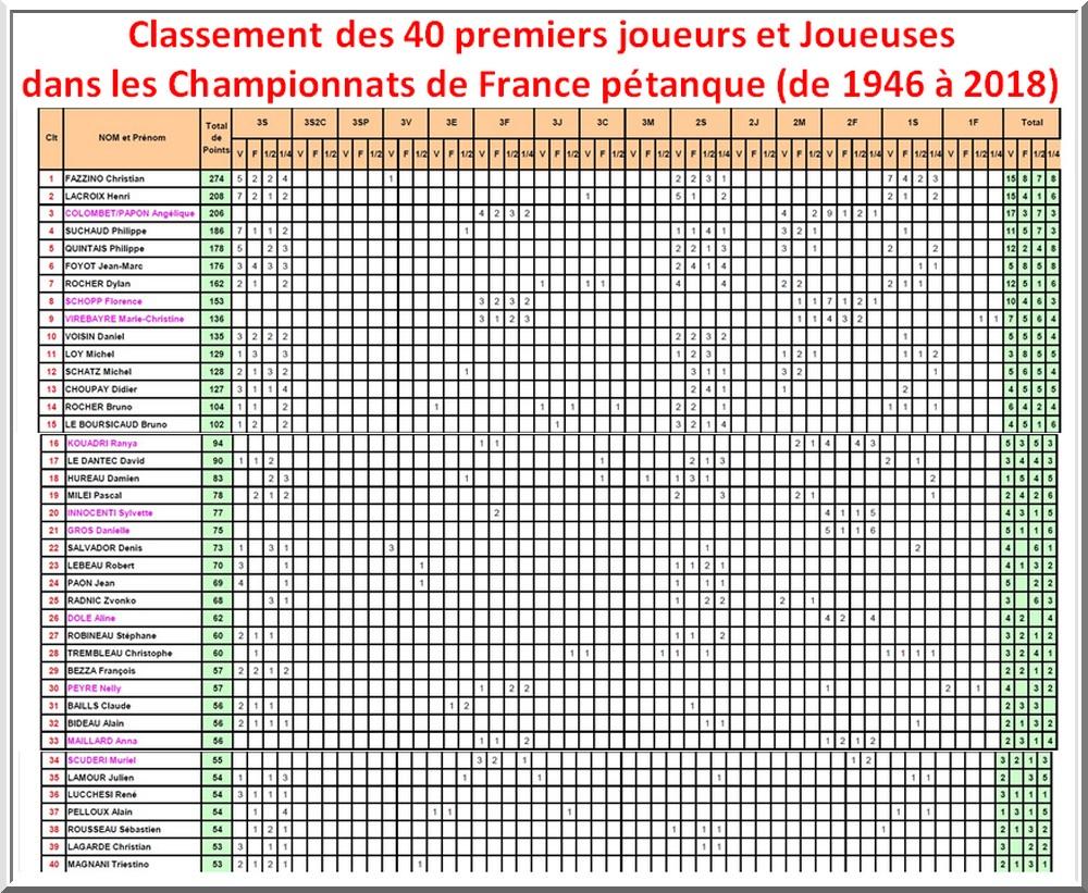 Clt championnats de France pétanque