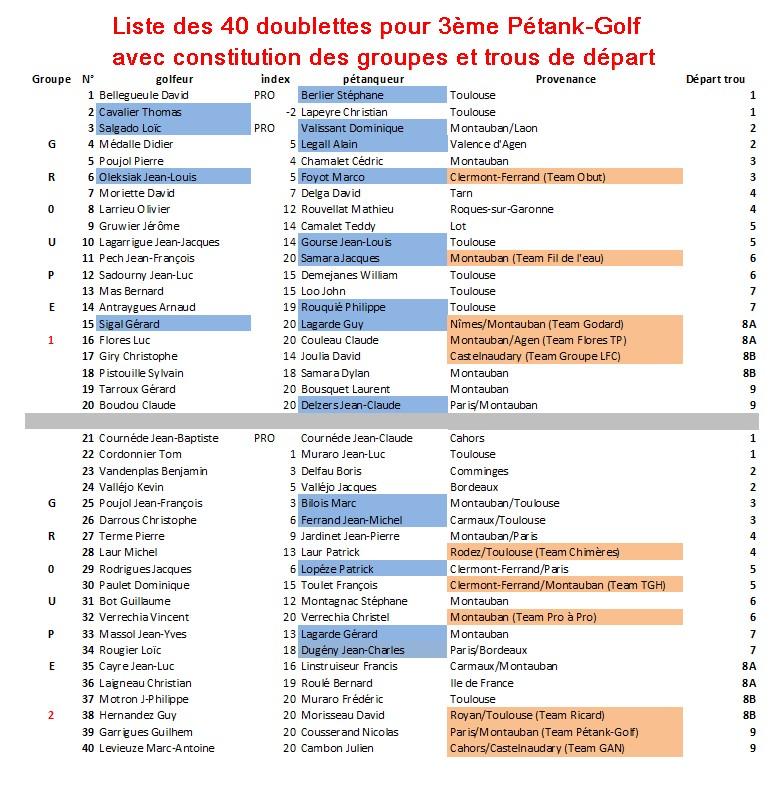 Liste inscrits pétank-golf 2019