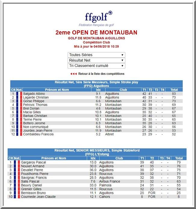 résultats Open de Golf de Montauban 2018