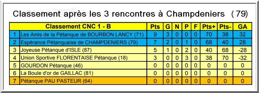 Resultats apres 1 journee CNC 2017